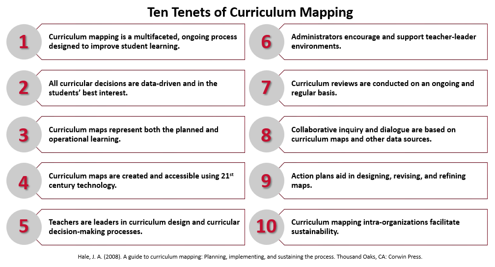 ten tenets of curriculum mapping