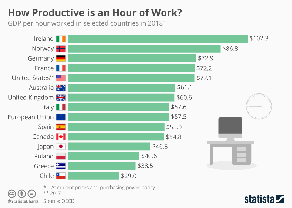 How Productive is an Hour of Work?