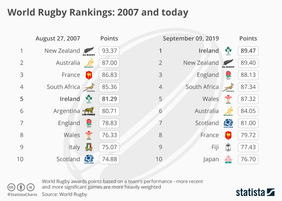 Chart of the Day 9 Sept 2019: World Rugby Rankings: 2007 and today
