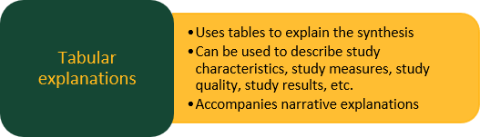 Tabular explanations: Uses tables to explain the synthesis; Can be used to describe study characteristics, study measures, study quality, study results, etc;. Accompanies narrative explanations