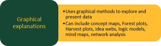 Graphical explanations: Uses graphical methods to explore and present data Can include concept maps, Forest plots, Harvest plots, idea webs, logic models, mind maps, network analysis
