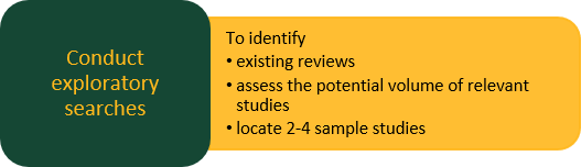 Conduct exploratory searches To identify existing reviews, assess the potential volume of relevant studies, and locate 2-4 sample studies