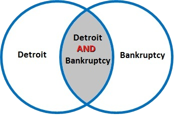 "Detroit AND bankruptcy finds everything that has both the term ""Detroit"" and the term ""bankruptcy"""
