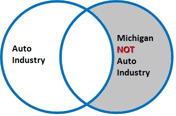 "Michigan NOT Auto Industry finds everything that has the term ""Michigan"" but does not contain ""auto industry"""