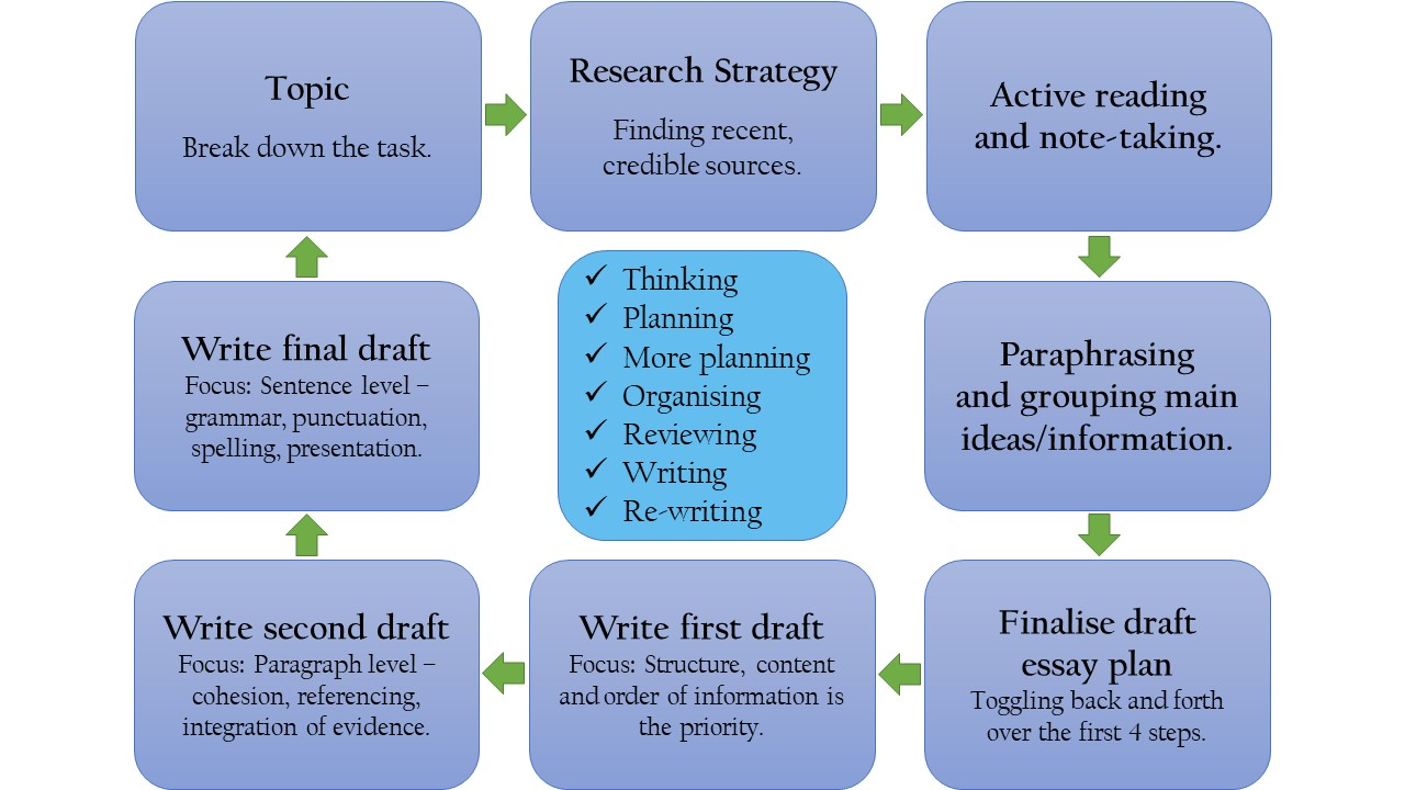 Academic Writing Flowchart from Edith Cowan University
