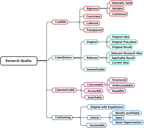 4 Cs of Assessing Research Quality - Text below image fully describes image