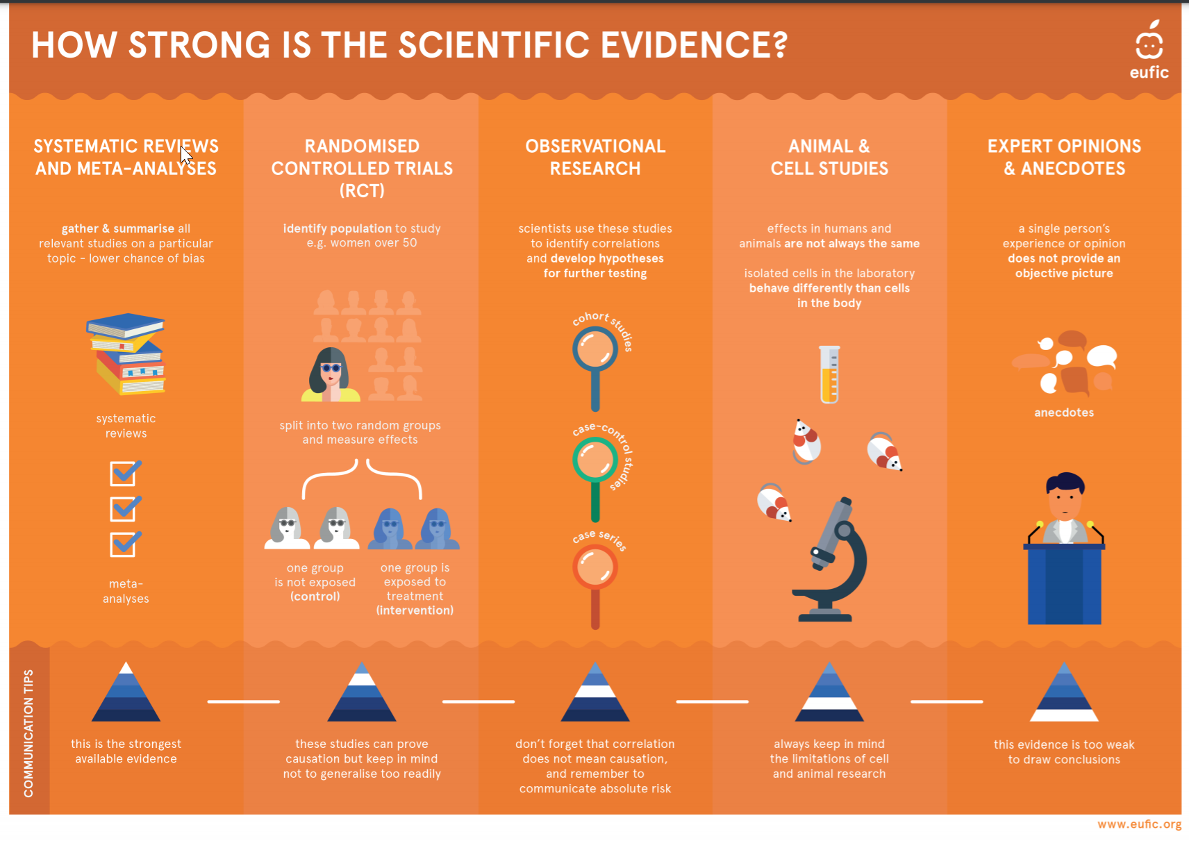 How Strong is the Evidence?