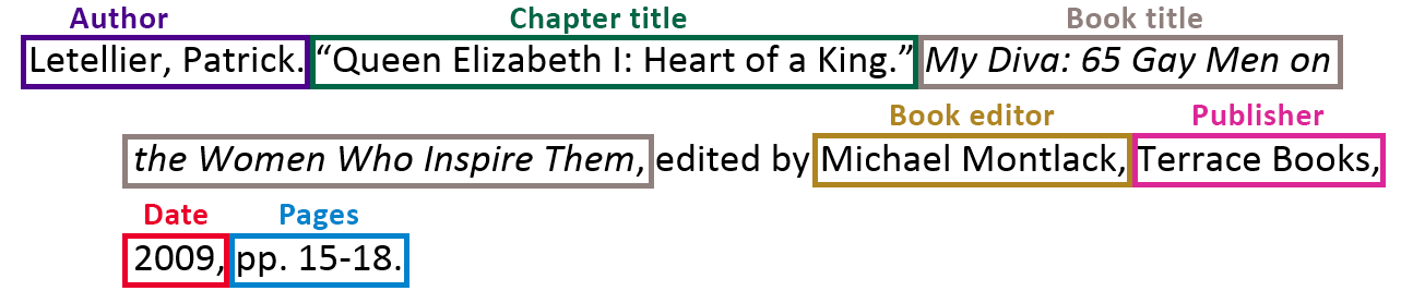 """Letellier, Patrick. """"Queen Elizabeth I: Heart of a King."""" [italicized: My Diva: 65 Gay Men on the Women Who Inspire Them], edited by Michael Montlack, Terrace Books, 2009, pp. 15-18."""