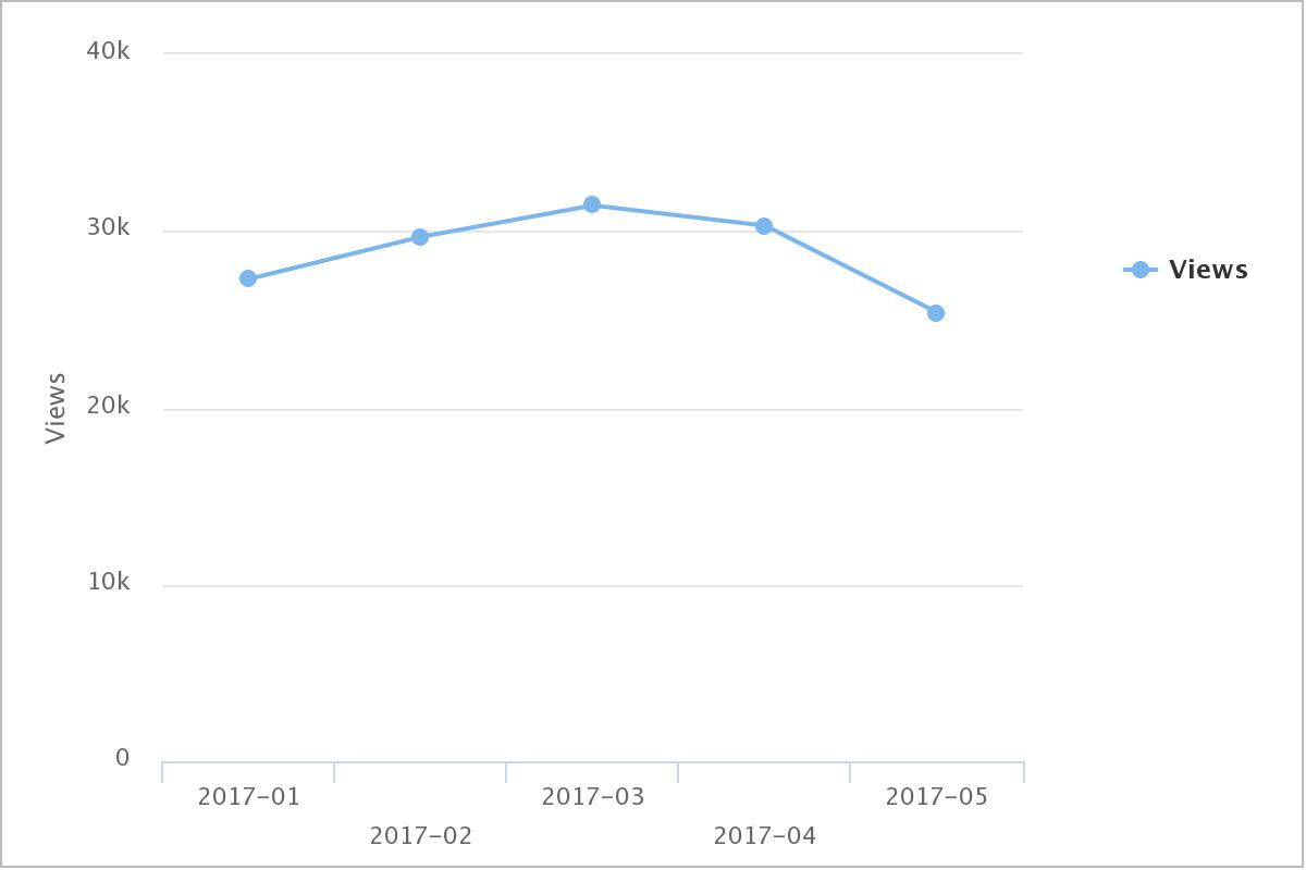 2017 SLED Page Views