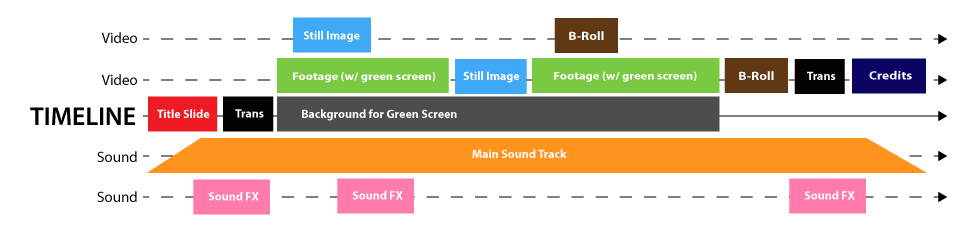 Graphic representation of video timeline