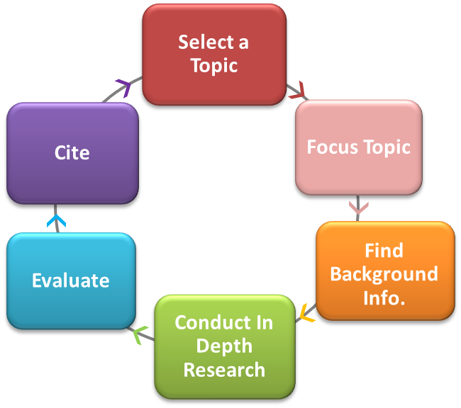 select a topic, focus topic, background information, deeper research, evaluate, cite