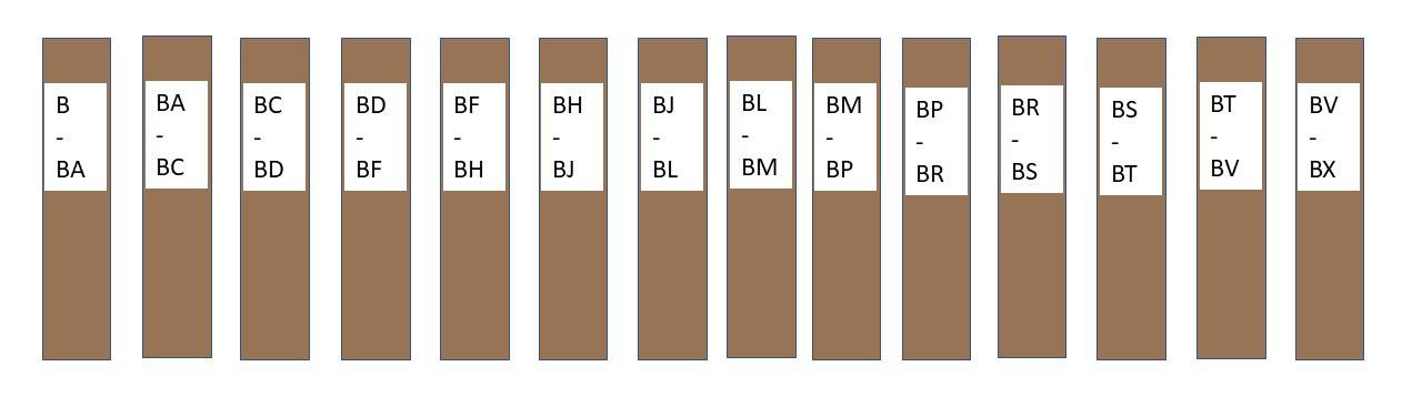 arrangement of Call Number Ranges of Bs