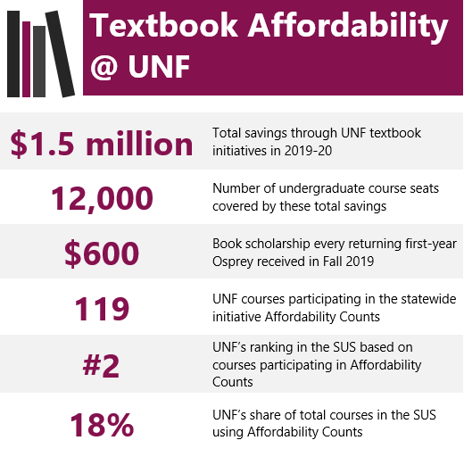 Textbook affordability at UNF infographic