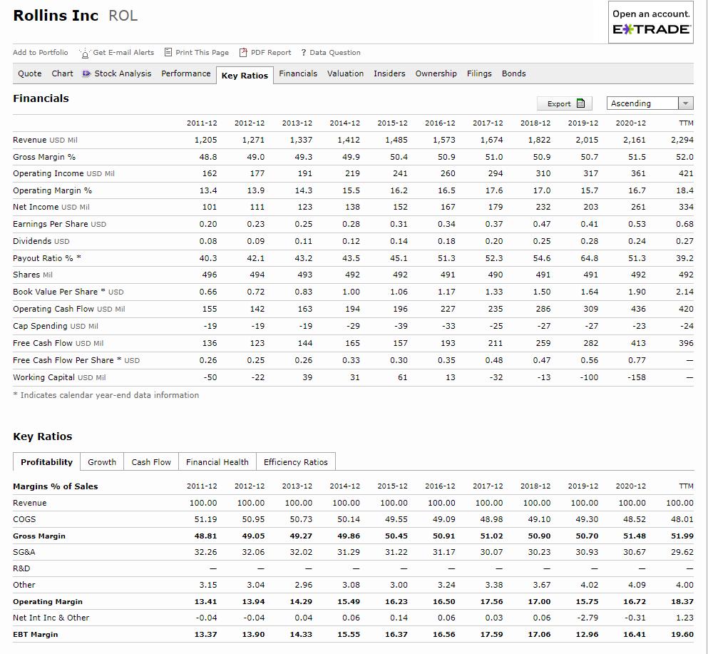 full report of rollins, inc. keys ratios
