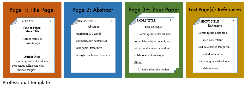 APA professional layout: title page, abstract page, your paper, and finally references at the end