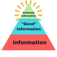 Levels of quality in information: scholarly is a much smaller segment than generally good information, which of course is a smaller segment than information in general.