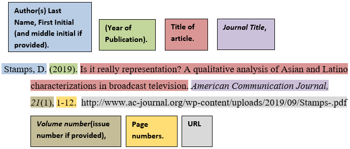[ APA Citing Example - Journal article without DOI, with a nondatabase URL  ]