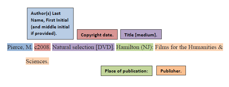 [ CSE citation example for a video on DVD ]