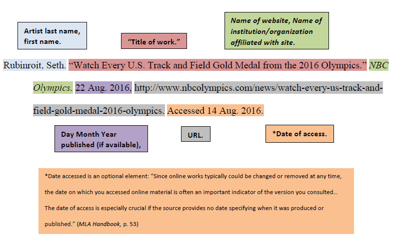 [ MLA Citation Example for Website without Print Edition ]