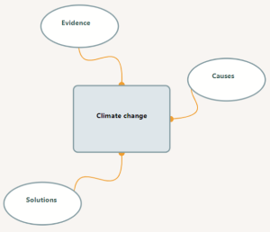 [ climate change example: evidence, causes, solutions ]