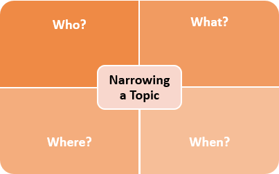 [ narrow a topic to who, what, where, when ]