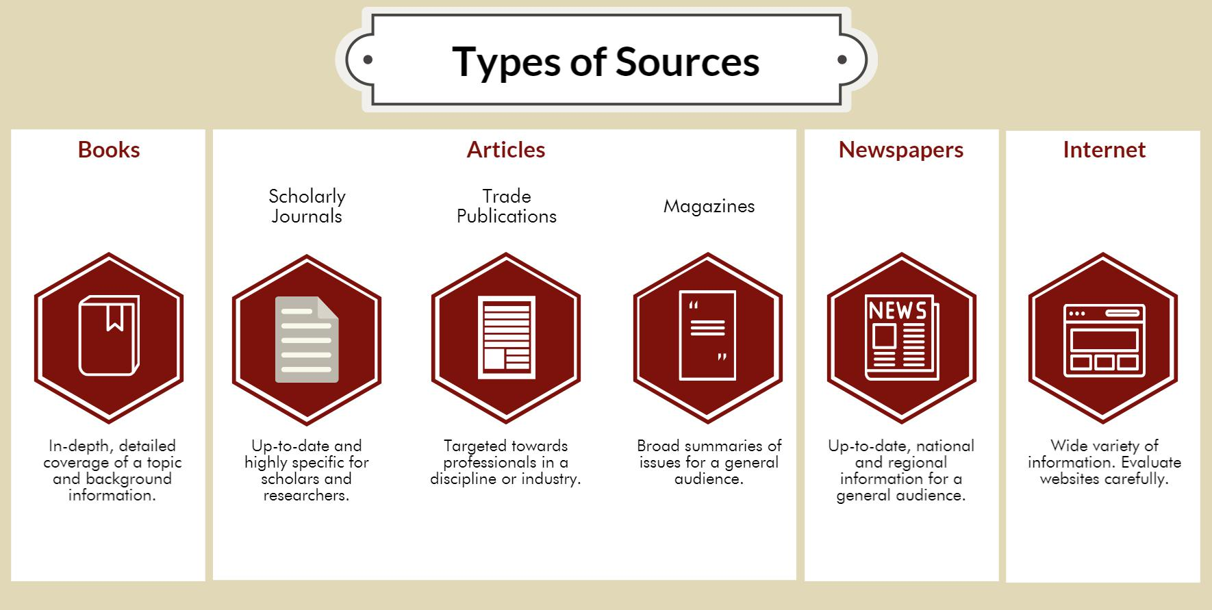 [ types of sources: background information, in-depth book, journals, professional sources, magazines, newspapers, web ]
