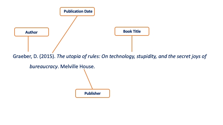 Citation Infographic that displays the elements of an APA citation.