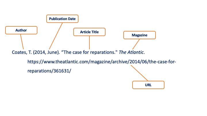 Citation Infographic