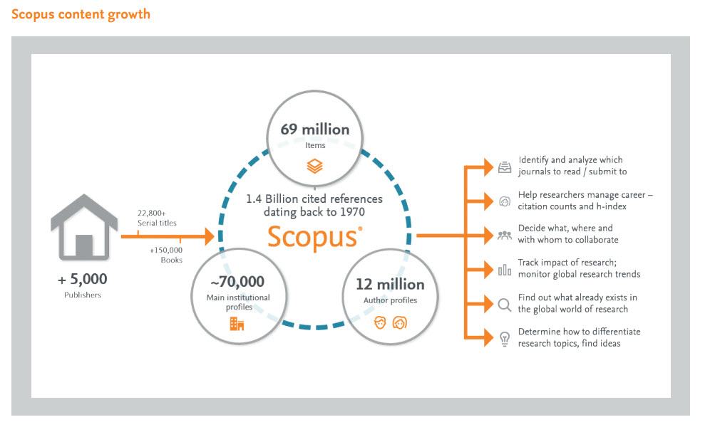 scopus subject area coverage