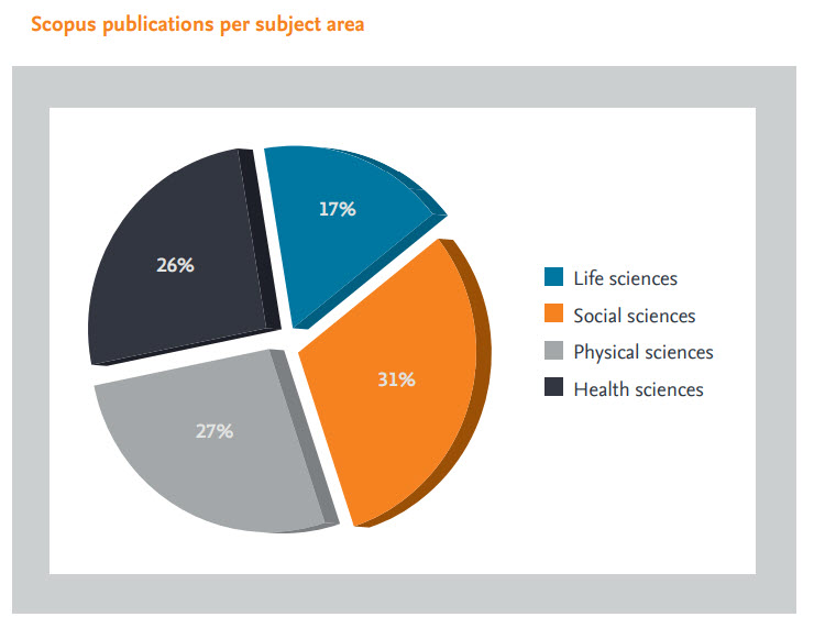 publications per subject area pie chart