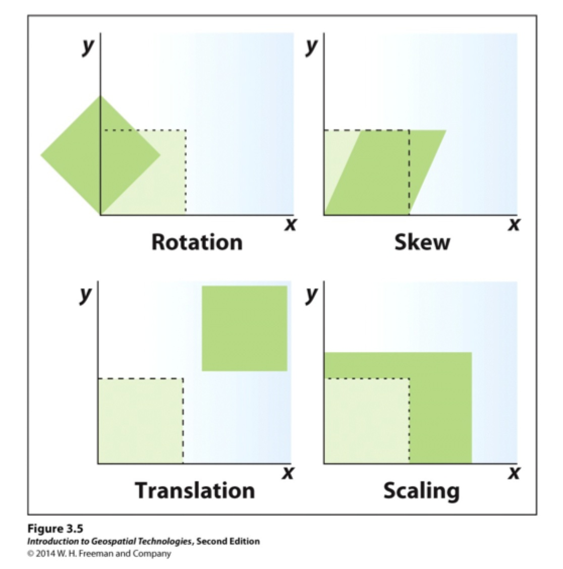 rotate skew illustration