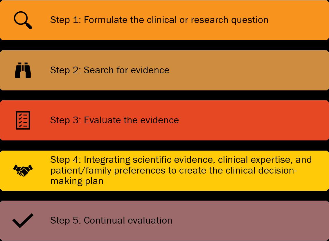 5 step evaluation process.