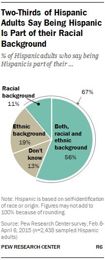 Two-Thirds of Hispanic Adults Say Being Hispanic I