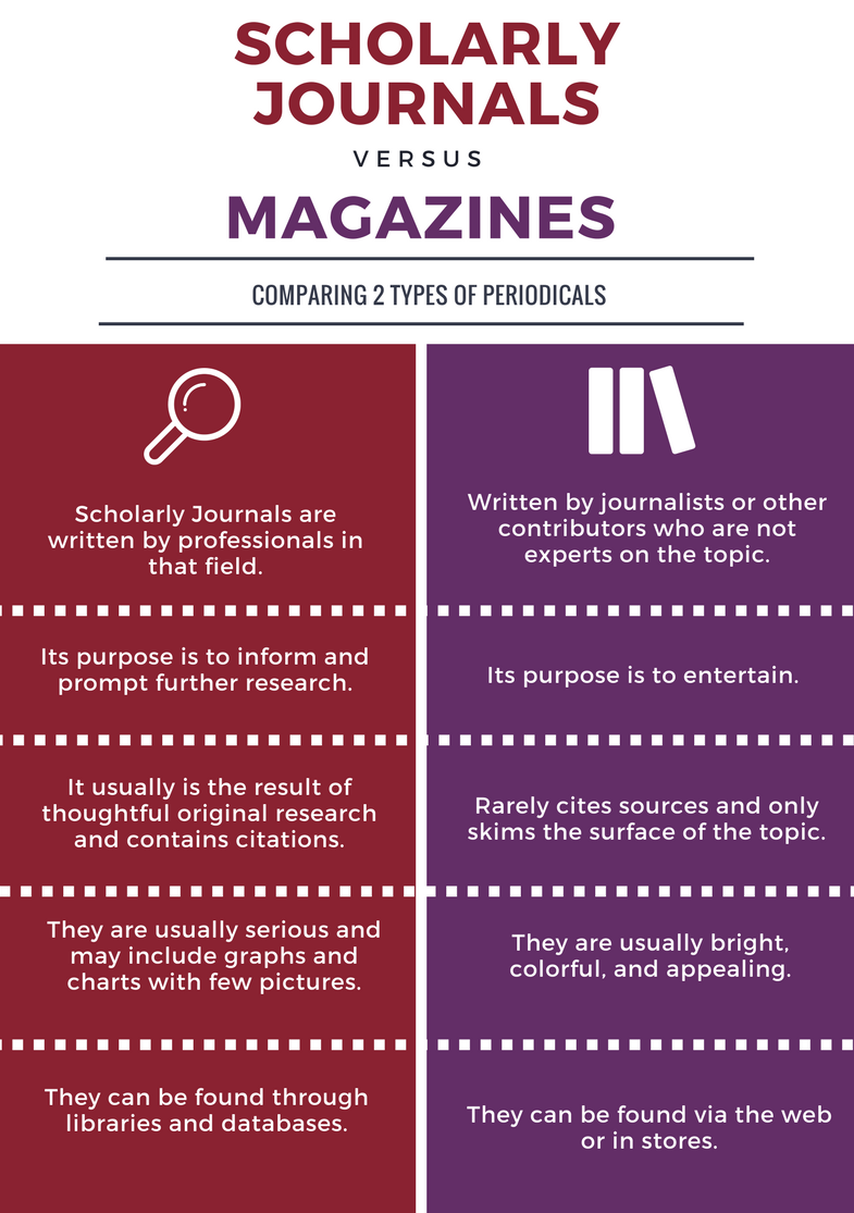 infographic scholarly journals