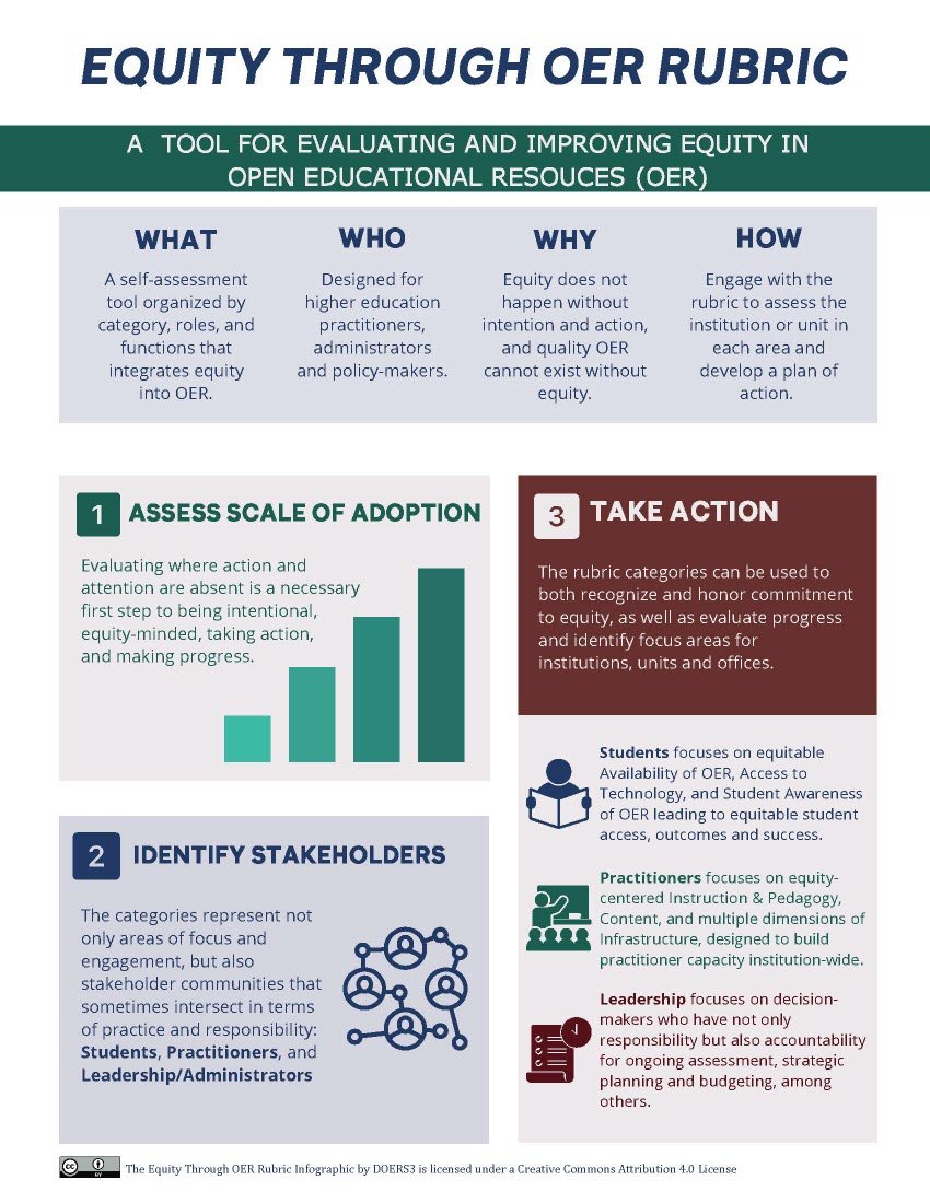 Equity Through OER Rubric infographic. Text equivalent below.