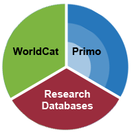 WorldCat, Primo, and Research databases are elements of a complete search