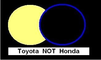 Resembling a cookie with a bite taken from it, only the part of the Toyota circle not overlapping the Honda circle is colored