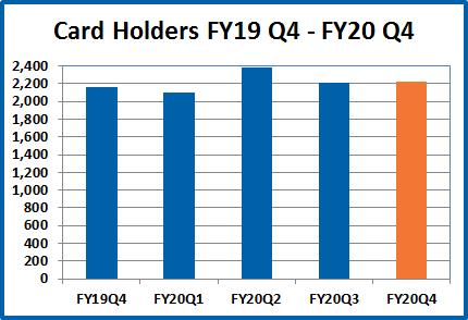 Card holders bar chart