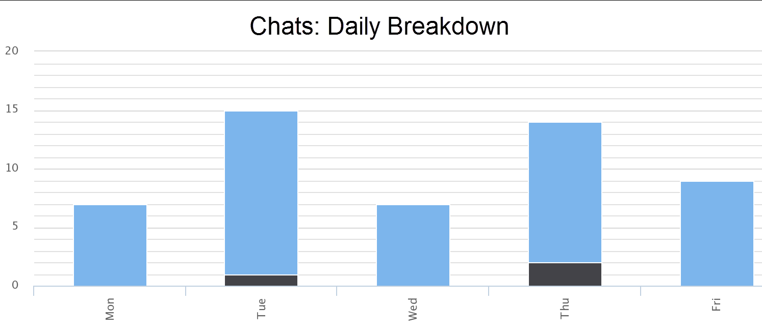 Chats: day by day breakdown
