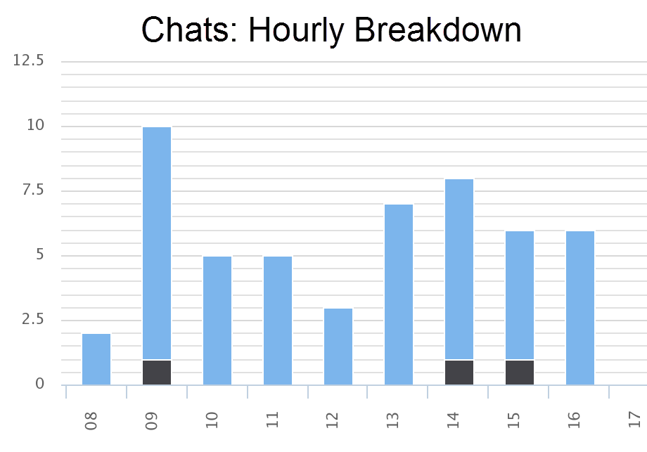 Chats: Breakdown by hour of day.