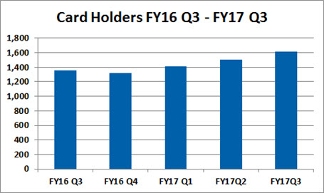 Library card holders FY16Q3-FY17Q3