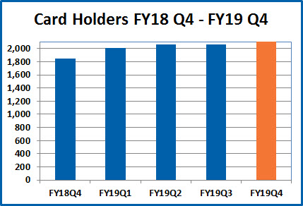 Card holders FY18Q4-FY19Q4