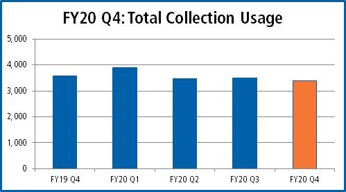Total collection usage by quarter