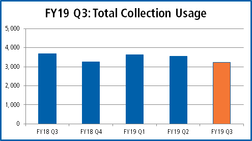 FY19 Q3 total collection usage