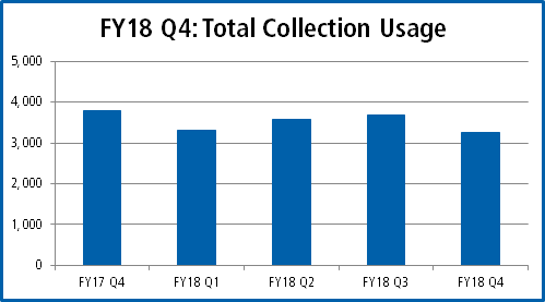 FY18 Q4 Total Collection Usage