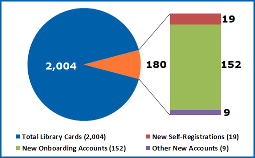 Pie chart showing total card holders
