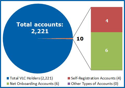 VLC Cardholders FY20 Q4