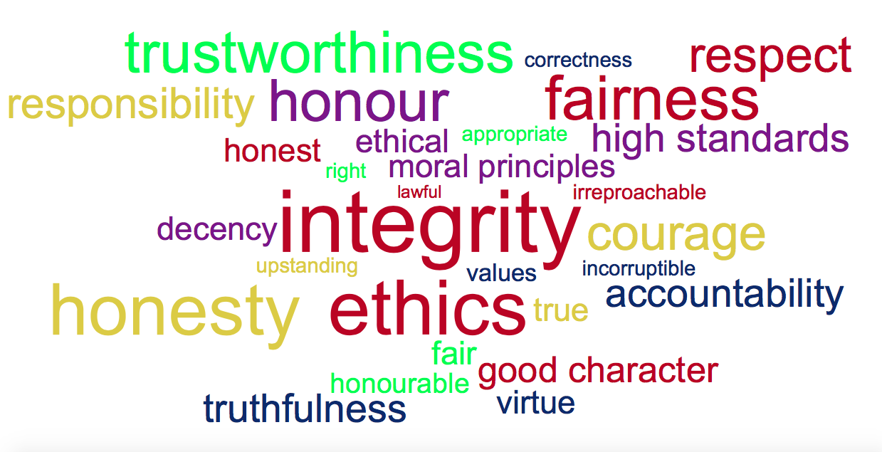 Word cloud about integrity
