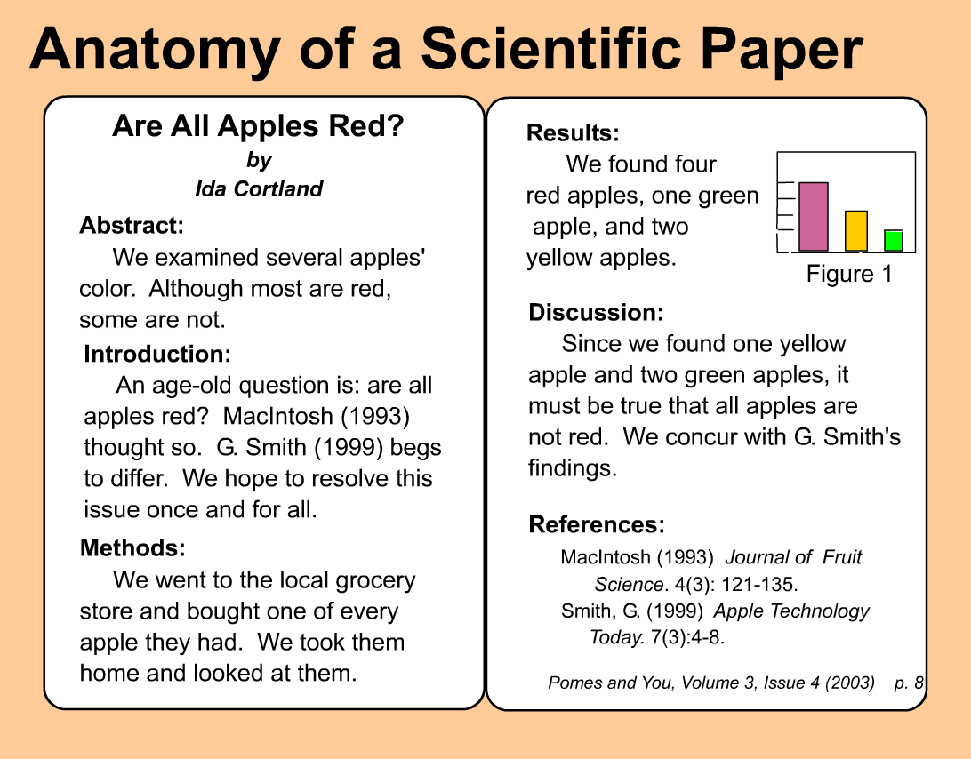 Image shows examples of major sections of scientific article