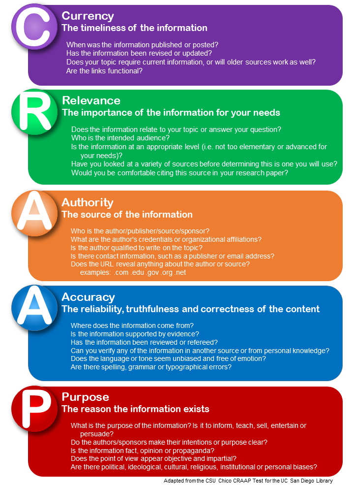 CRAAP Test: Currency, Relevance, Authority, Accuracy, and Purpose
